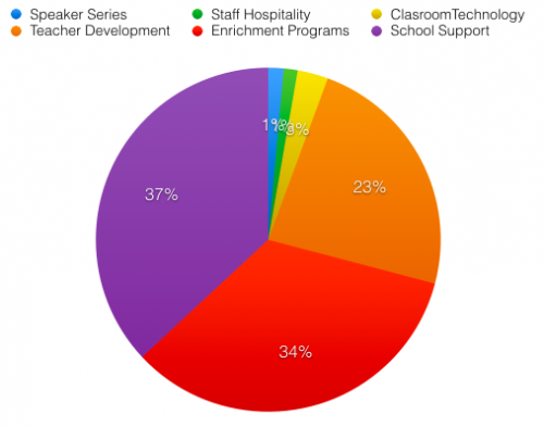 PTA Spending Pi Chart